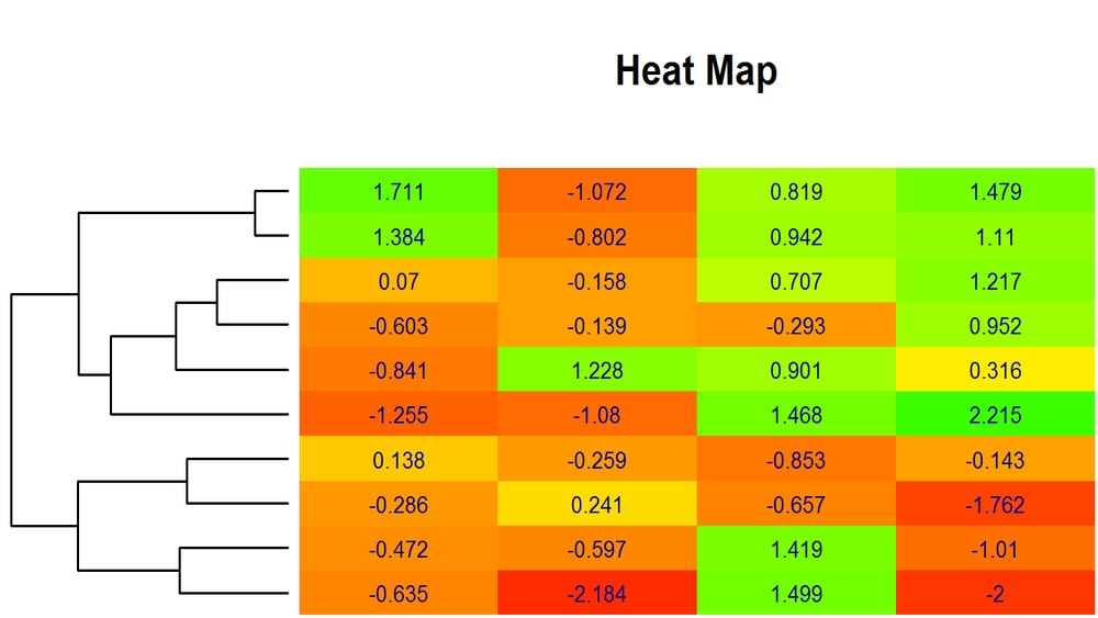 classification tree heat map